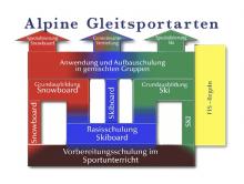 Schulungsverlauf Alpine Gleitsportarten